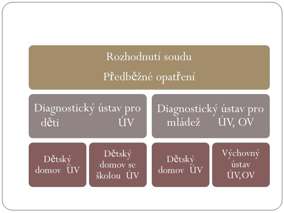 Diagnostický ústav pro děti ÚV Diagnostický ústav pro mládež ÚV, OV