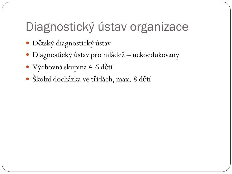 Diagnostický ústav organizace
