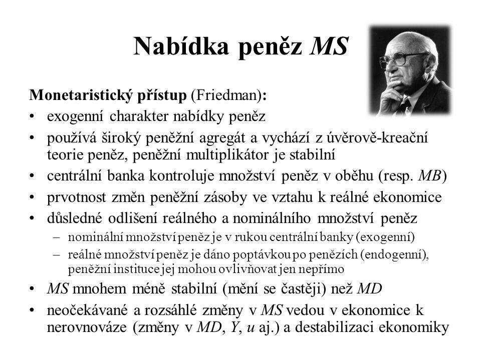 Nabídka peněz MS Monetaristický přístup (Friedman):