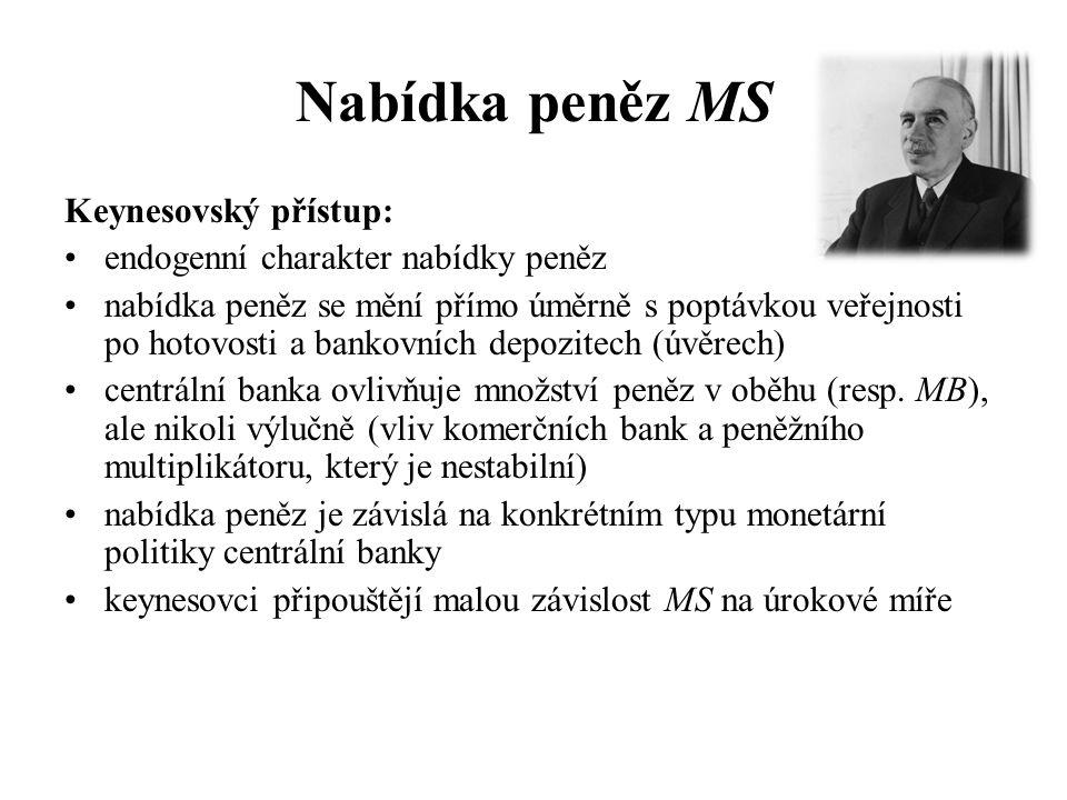 Nabídka peněz MS Keynesovský přístup: