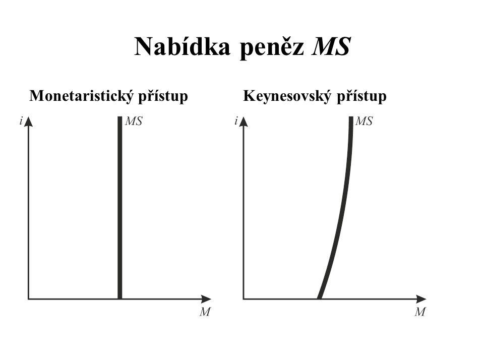 Nabídka peněz MS Monetaristický přístup Keynesovský přístup
