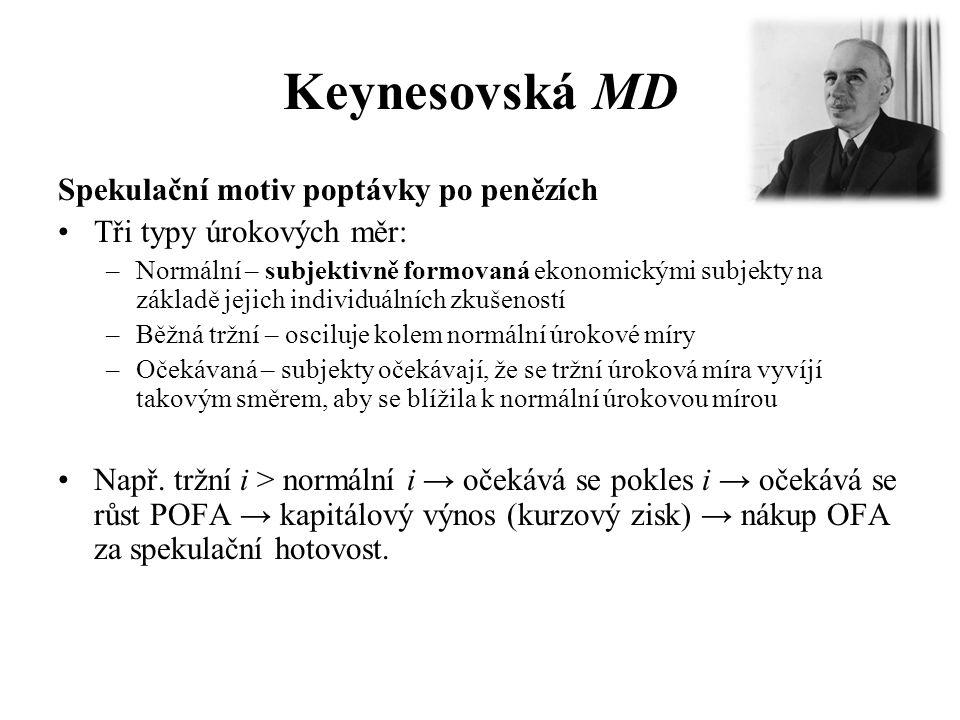 Keynesovská MD Spekulační motiv poptávky po penězích