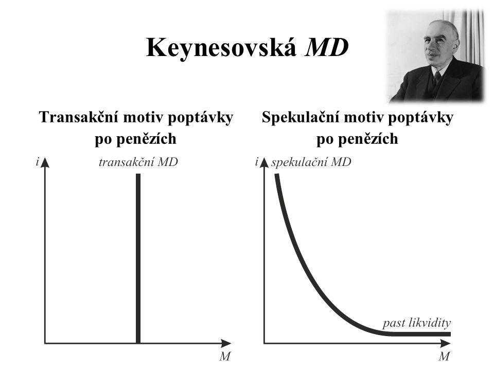 Transakční motiv poptávky Spekulační motiv poptávky