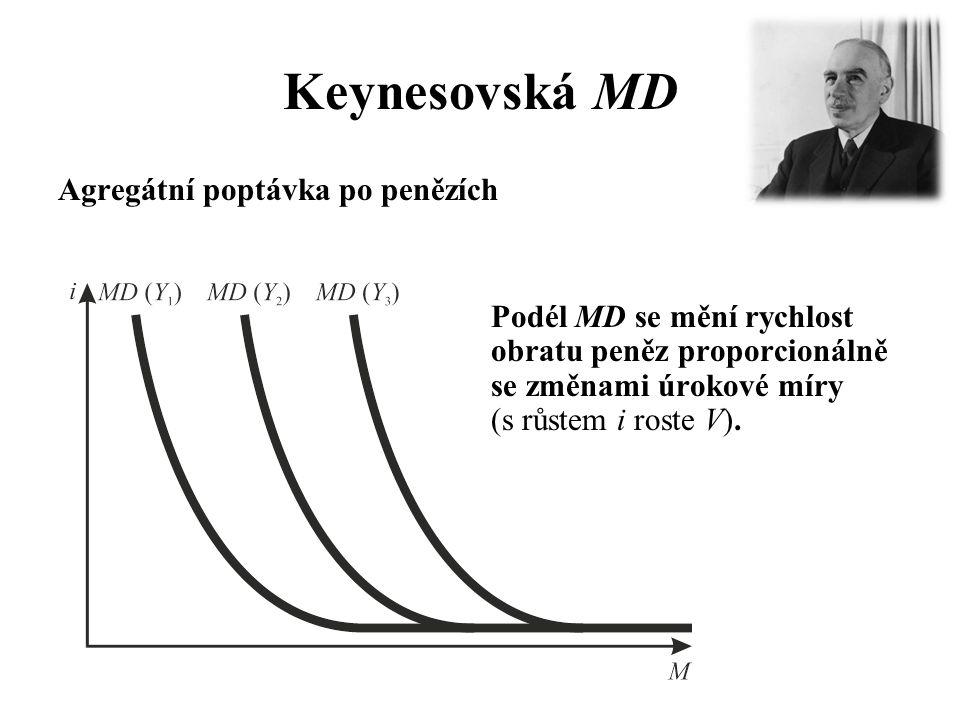 Keynesovská MD Agregátní poptávka po penězích