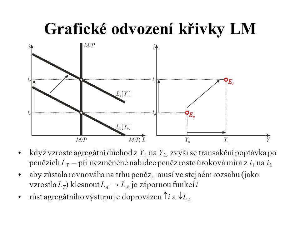 Grafické odvození křivky LM
