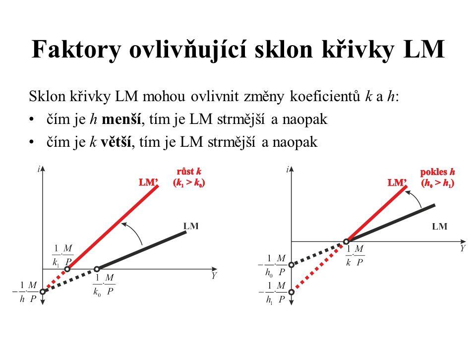 Faktory ovlivňující sklon křivky LM