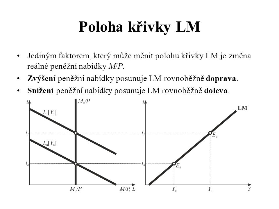 Poloha křivky LM Jediným faktorem, který může měnit polohu křivky LM je změna reálné peněžní nabídky M/P.