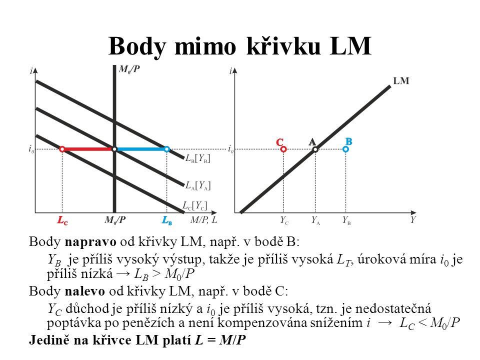 Body mimo křivku LM Body napravo od křivky LM, např. v bodě B: