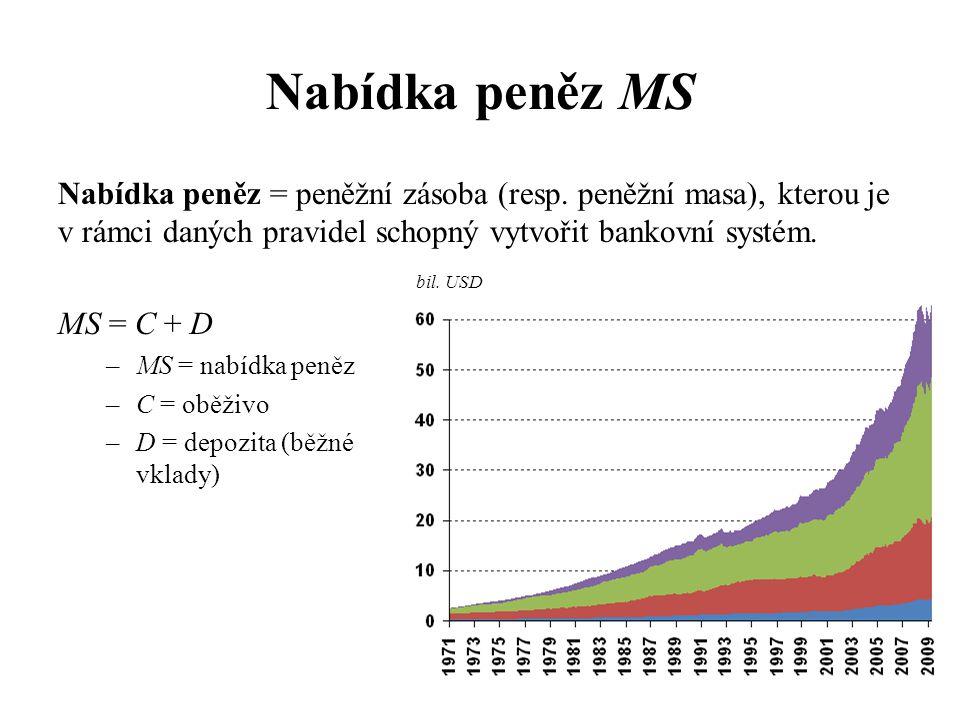 Nabídka peněz MS Nabídka peněz = peněžní zásoba (resp. peněžní masa), kterou je v rámci daných pravidel schopný vytvořit bankovní systém.