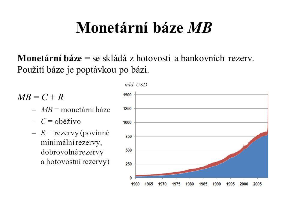 Monetární báze MB Monetární báze = se skládá z hotovosti a bankovních rezerv. Použití báze je poptávkou po bázi.
