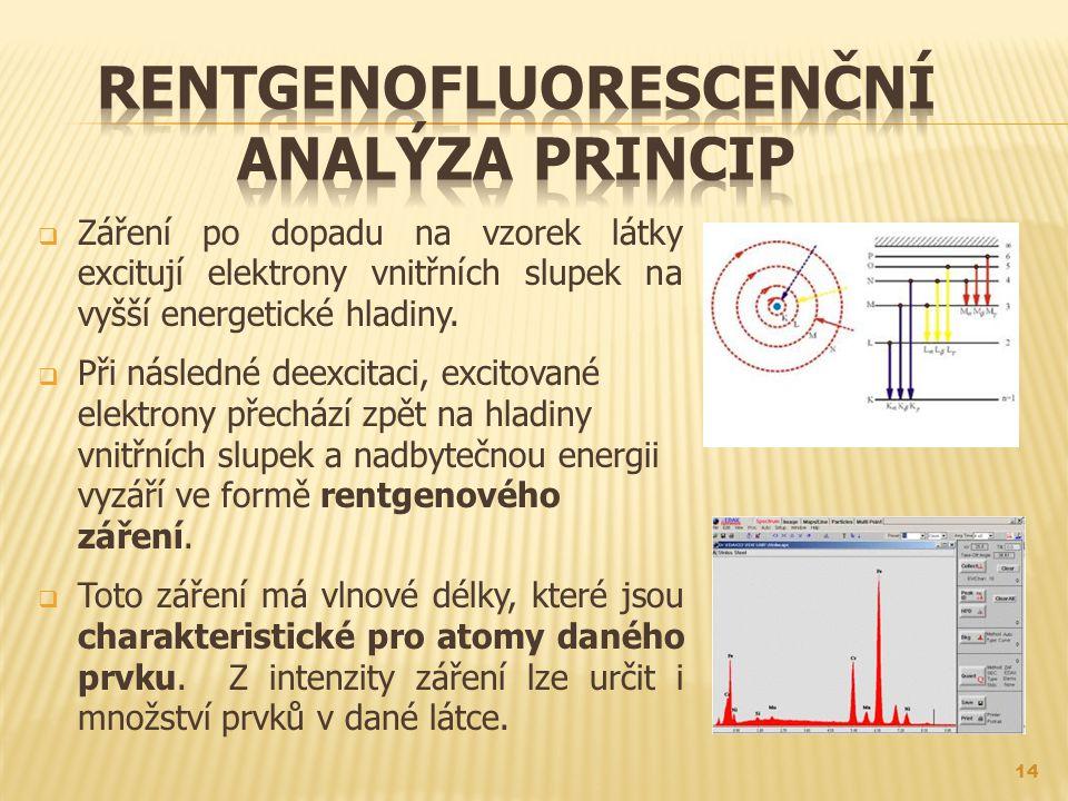 Rentgenofluorescenční analýza princip