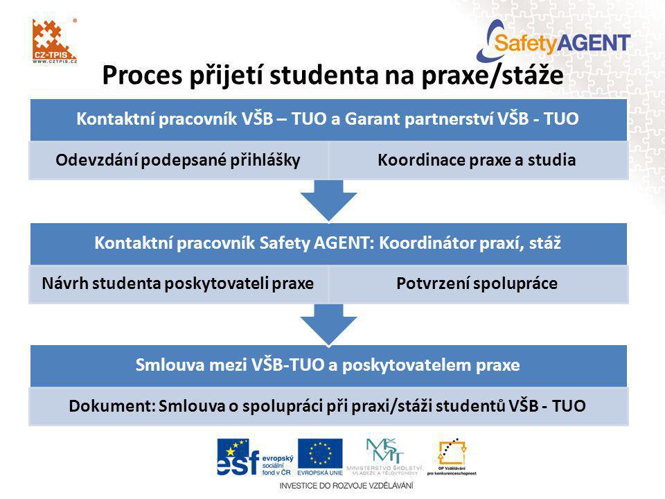 Proces přijetí studenta na praxe/stáže