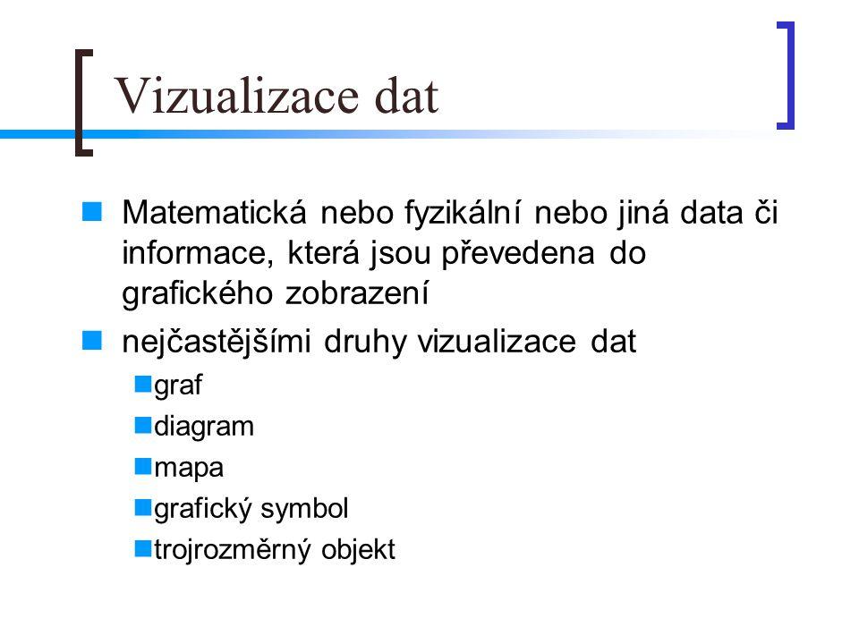 Vizualizace dat Matematická nebo fyzikální nebo jiná data či informace, která jsou převedena do grafického zobrazení.
