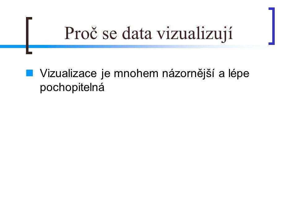 Proč se data vizualizují