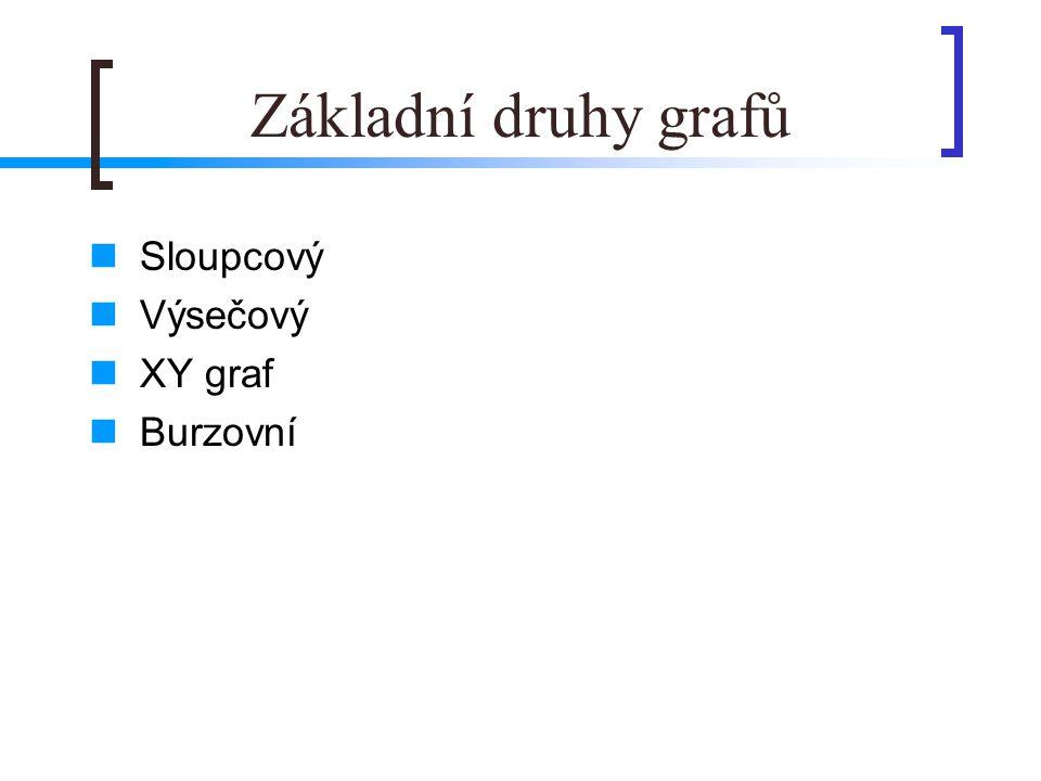 Základní druhy grafů Sloupcový Výsečový XY graf Burzovní