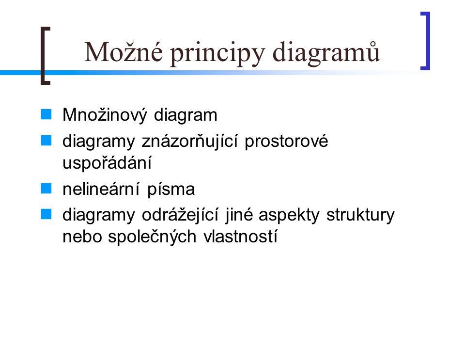 Možné principy diagramů
