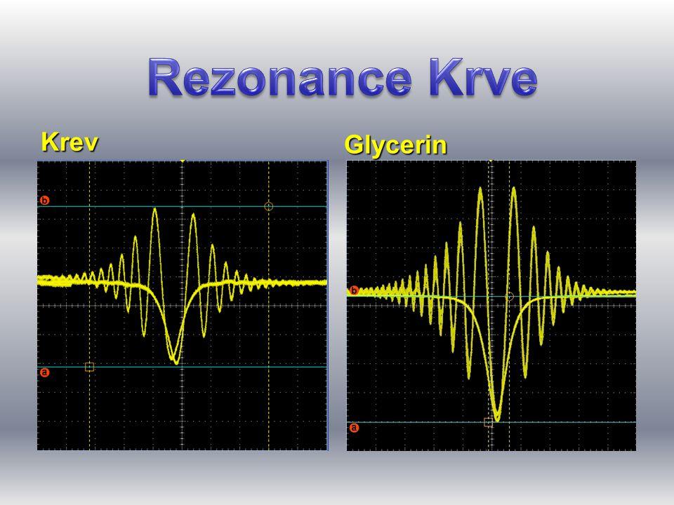 Rezonance Krve Krev Glycerin