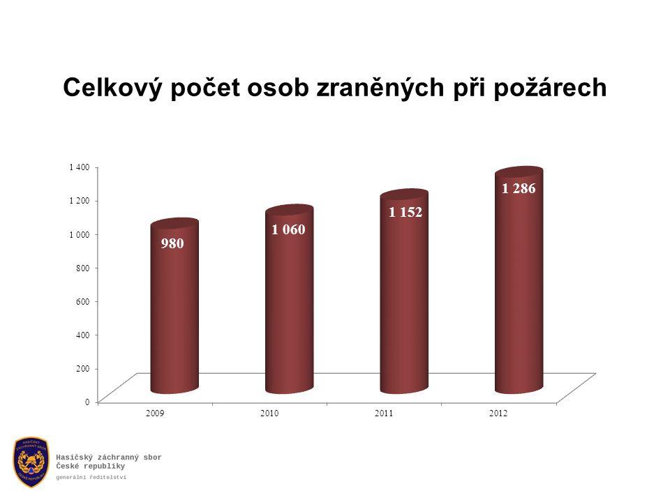Celkový počet osob zraněných při požárech