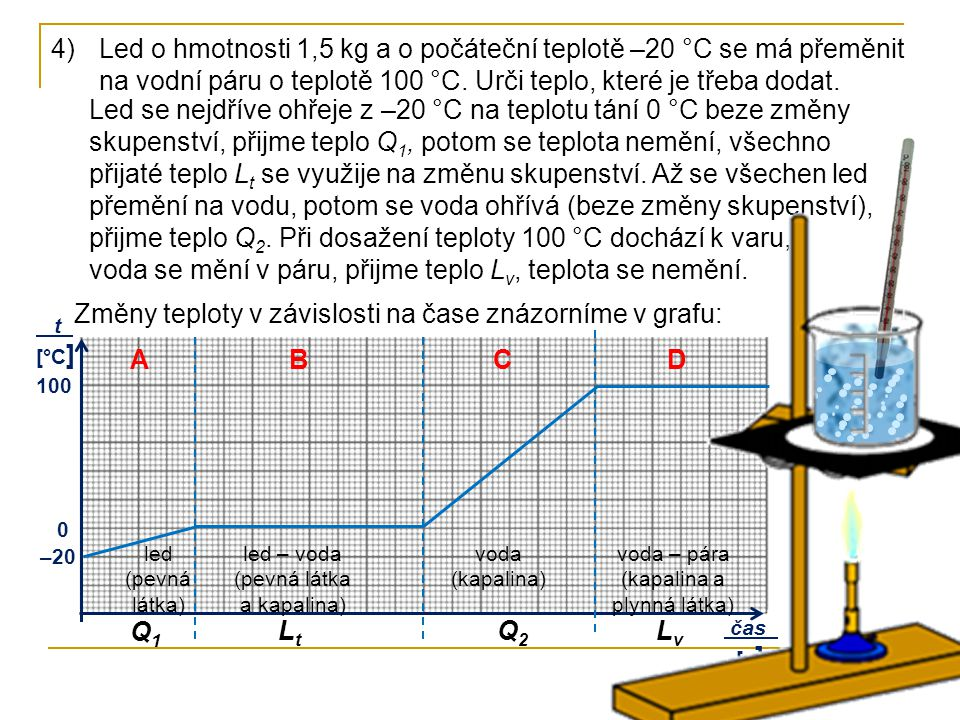 Změny teploty v závislosti na čase znázorníme v grafu: