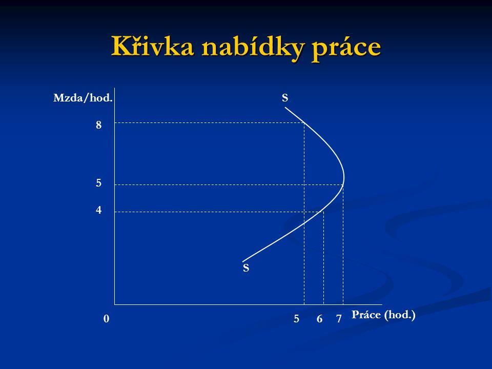 Křivka nabídky práce Mzda/hod. S 8 5 4 S Práce (hod.) 5 6 7
