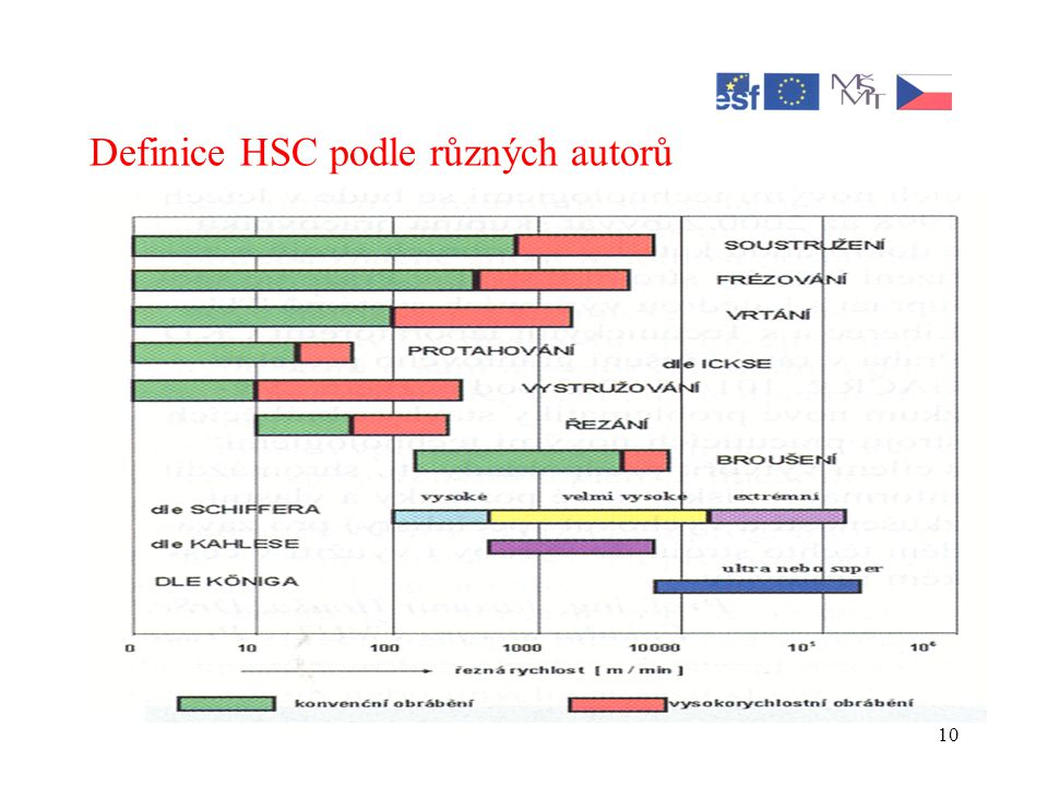 Definice HSC podle různých autorů