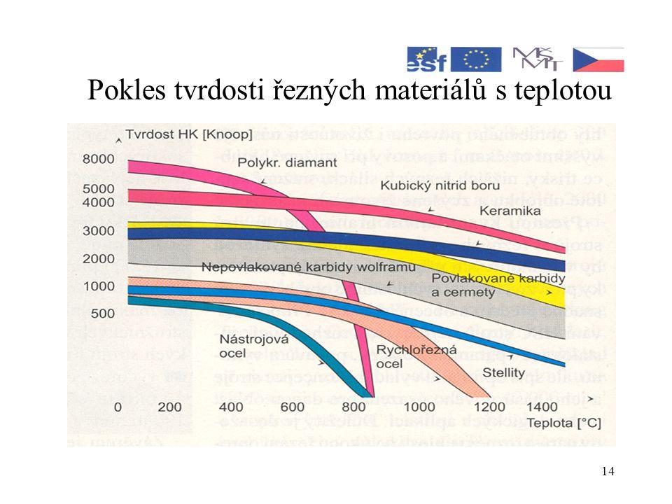 Pokles tvrdosti řezných materiálů s teplotou