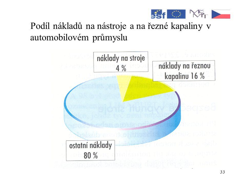 Podíl nákladů na nástroje a na řezné kapaliny v automobilovém průmyslu