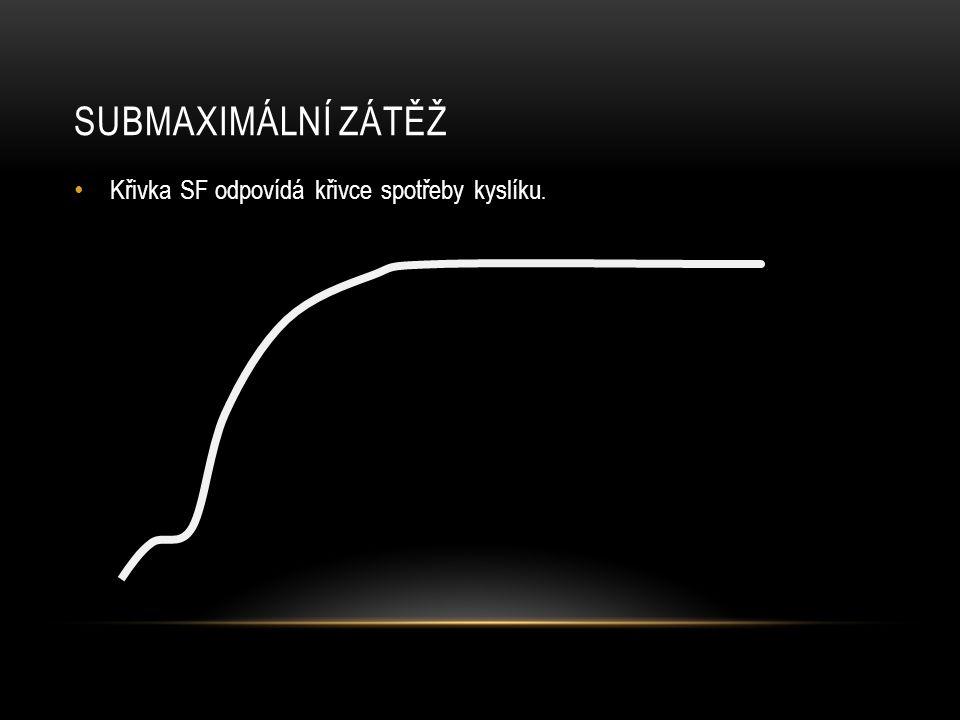 Submaximální zátěž Křivka SF odpovídá křivce spotřeby kyslíku.