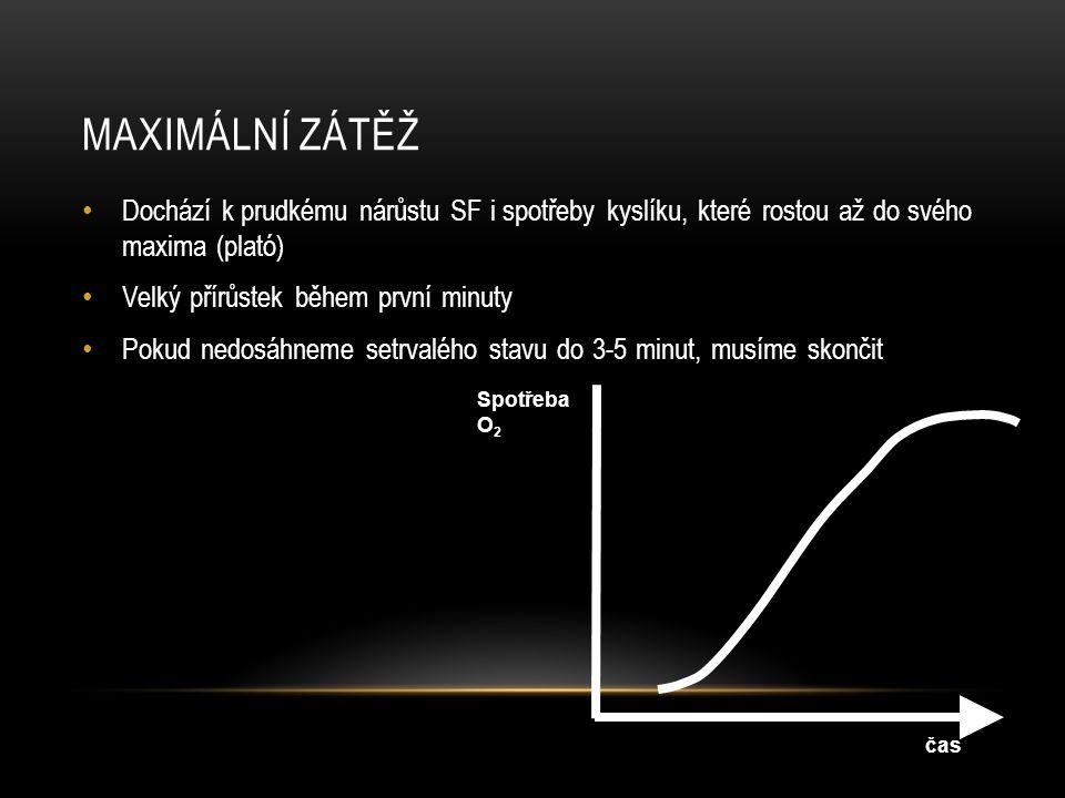 Maximální zátěž Dochází k prudkému nárůstu SF i spotřeby kyslíku, které rostou až do svého maxima (plató)