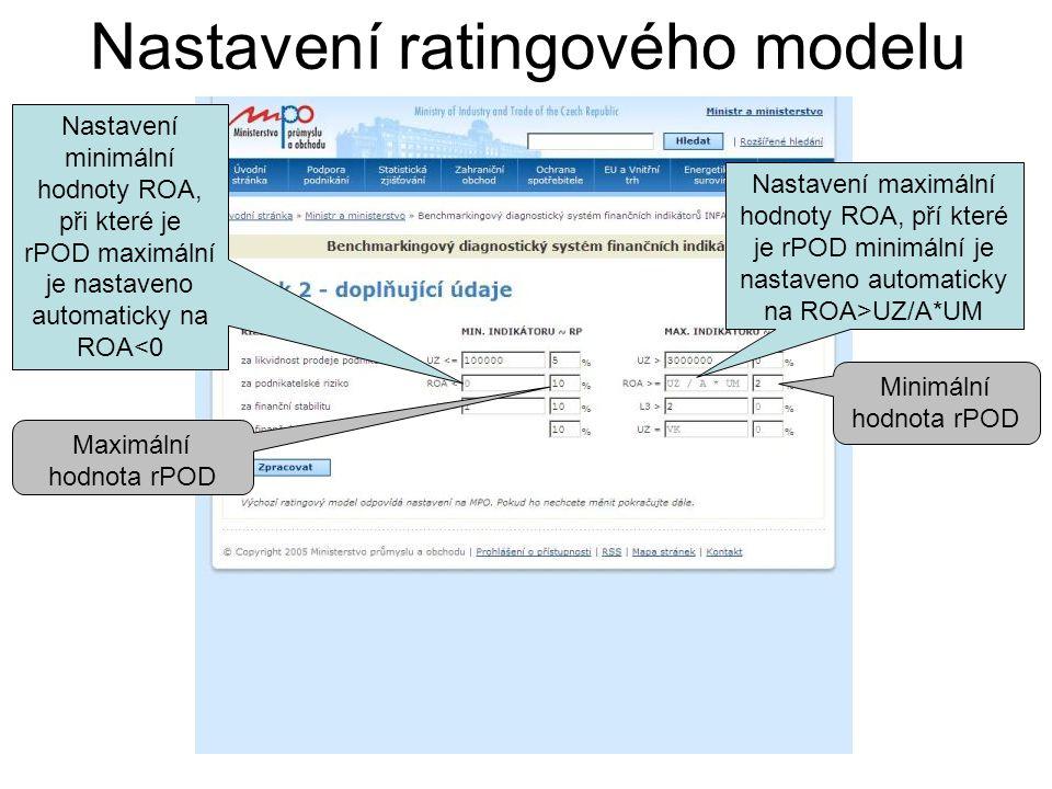Nastavení ratingového modelu