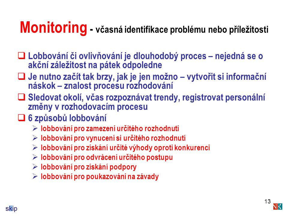 Monitoring - včasná identifikace problému nebo příležitosti