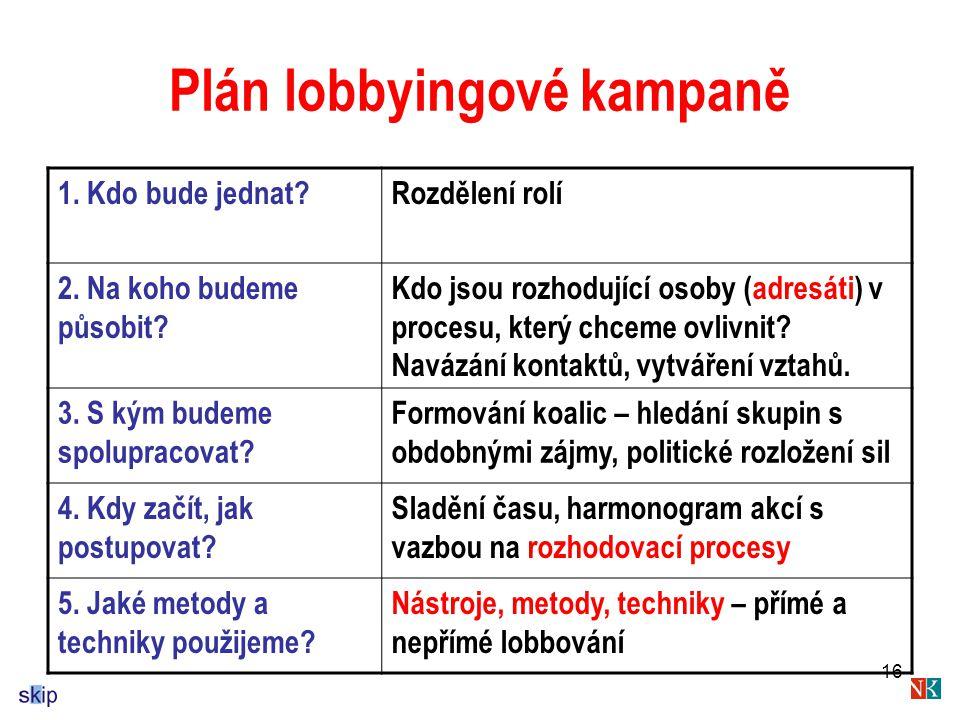 Plán lobbyingové kampaně