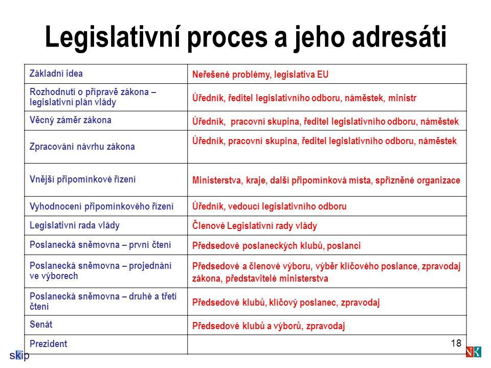 Legislativní proces a jeho adresáti