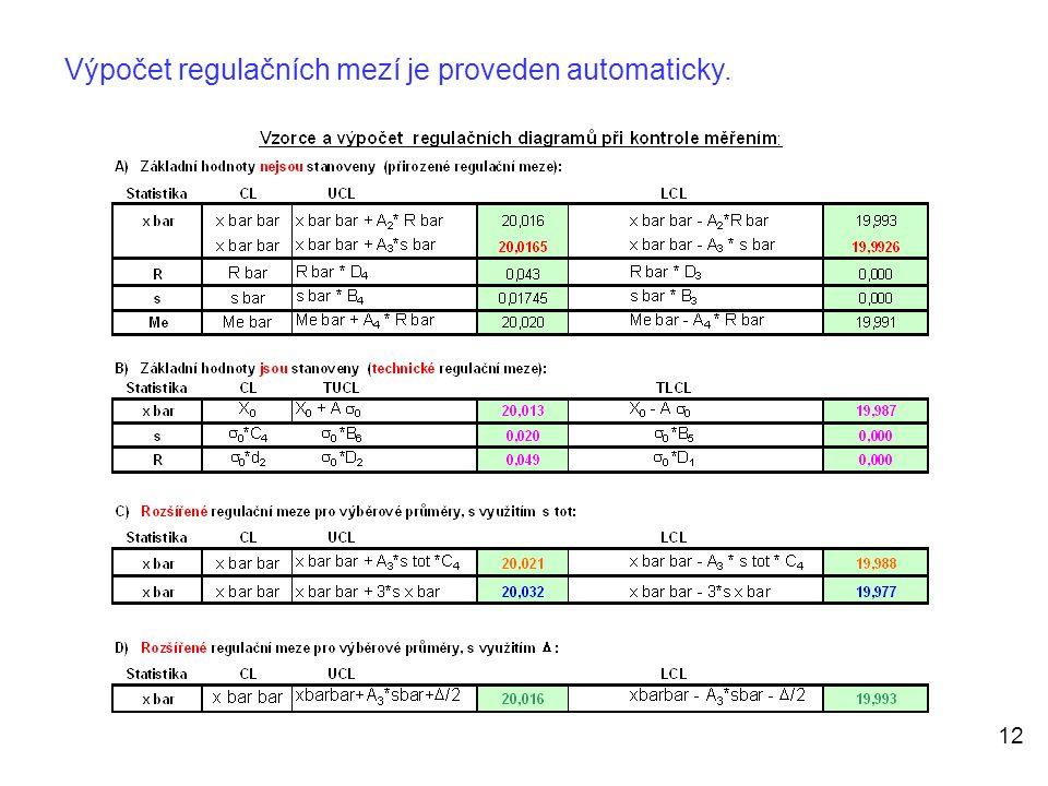 Výpočet regulačních mezí je proveden automaticky.