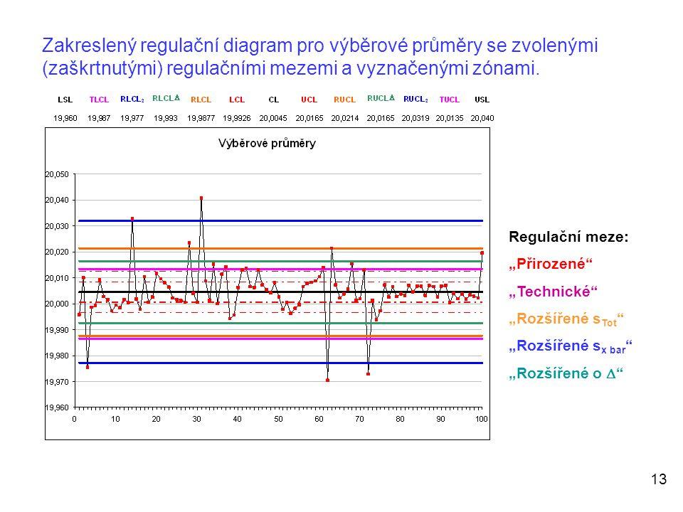 Zakreslený regulační diagram pro výběrové průměry se zvolenými (zaškrtnutými) regulačními mezemi a vyznačenými zónami.