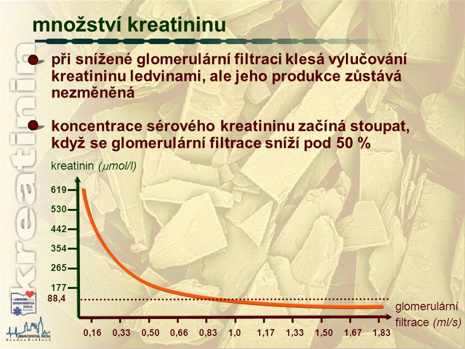 množství kreatininu při snížené glomerulární filtraci klesá vylučování