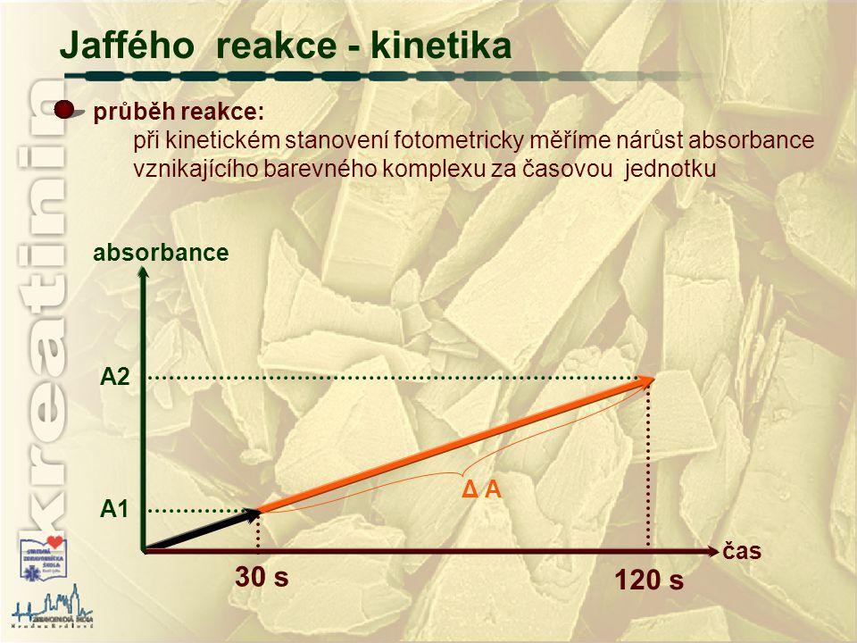 Jaffého reakce - kinetika