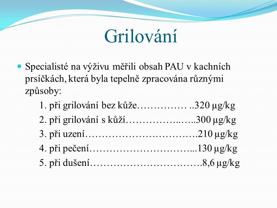 Grilování Specialisté na výživu měřili obsah PAU v kachních prsíčkách, která byla tepelně zpracována různými způsoby: