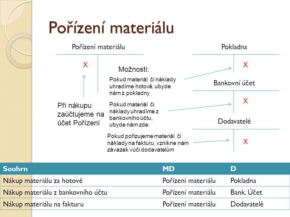 Pořízení materiálu Pořízení materiálu Pokladna X X Možnosti:
