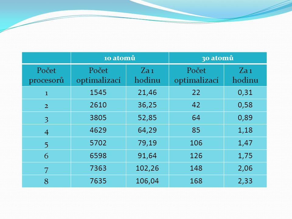 Počet procesorů Počet optimalizací Za 1 hodinu 1 1545 21,46 22 0,31 2
