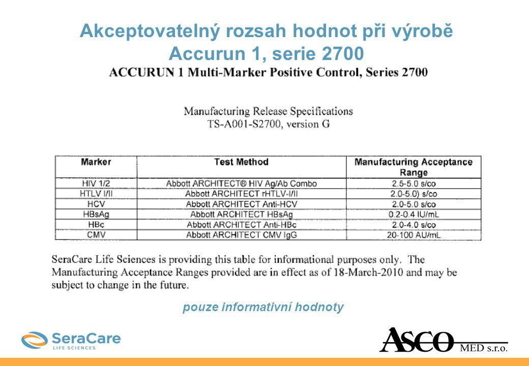 Akceptovatelný rozsah hodnot při výrobě Accurun 1, serie 2700