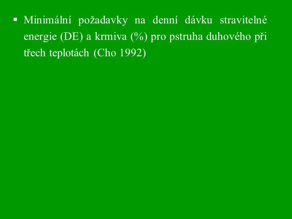 Minimální požadavky na denní dávku stravitelné energie (DE) a krmiva (%) pro pstruha duhového při třech teplotách (Cho 1992)