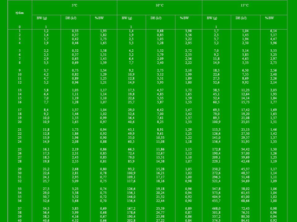 týden 5˚C. 10˚ C. 15˚ C. BW (g) DE (kJ) % BW. 1. 2. 3. 4. 5. 6. 7. 8. 9. 10. 11.