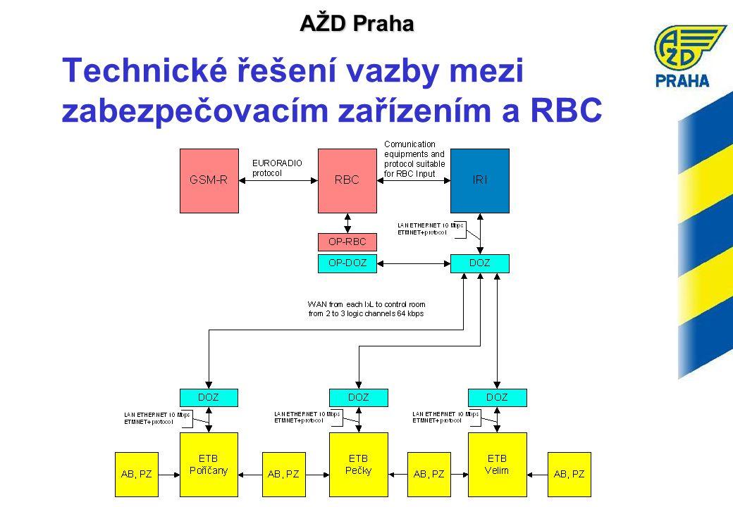 Technické řešení vazby mezi zabezpečovacím zařízením a RBC