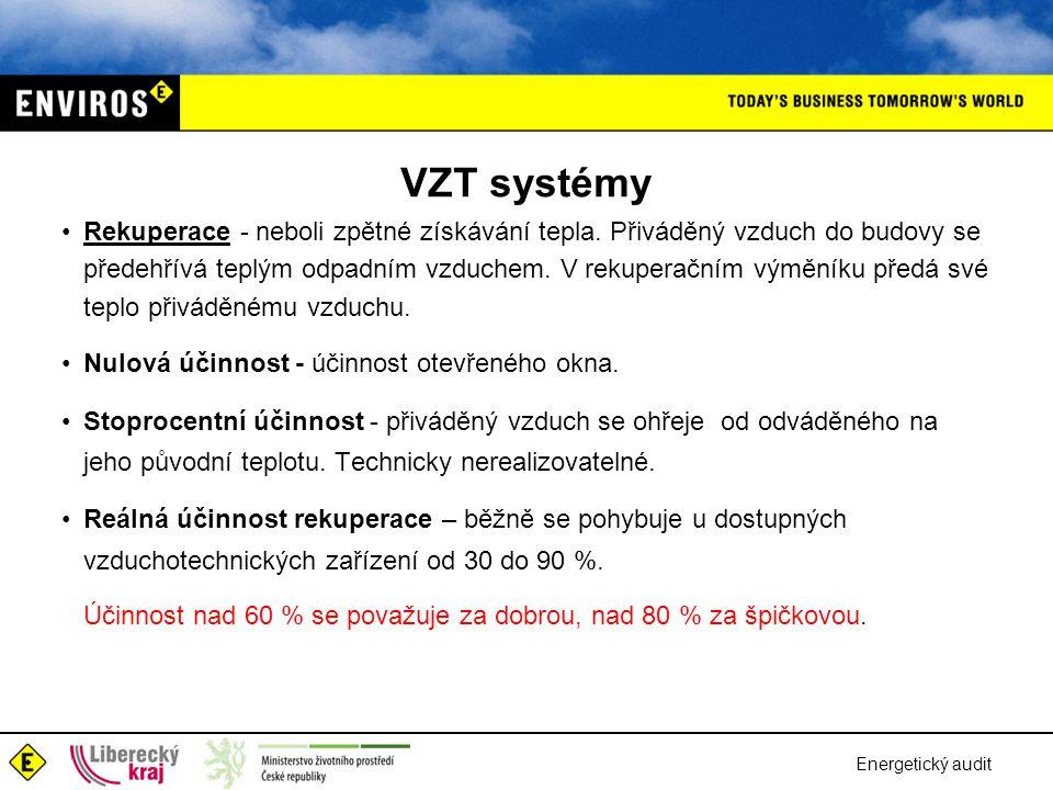 VZT systémy