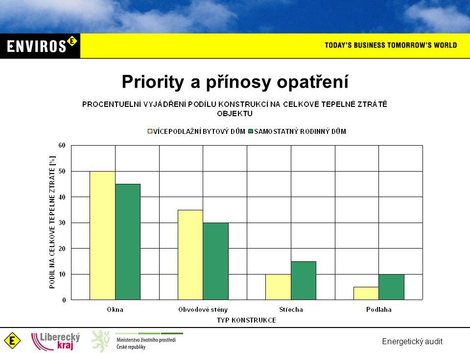 Priority a přínosy opatření