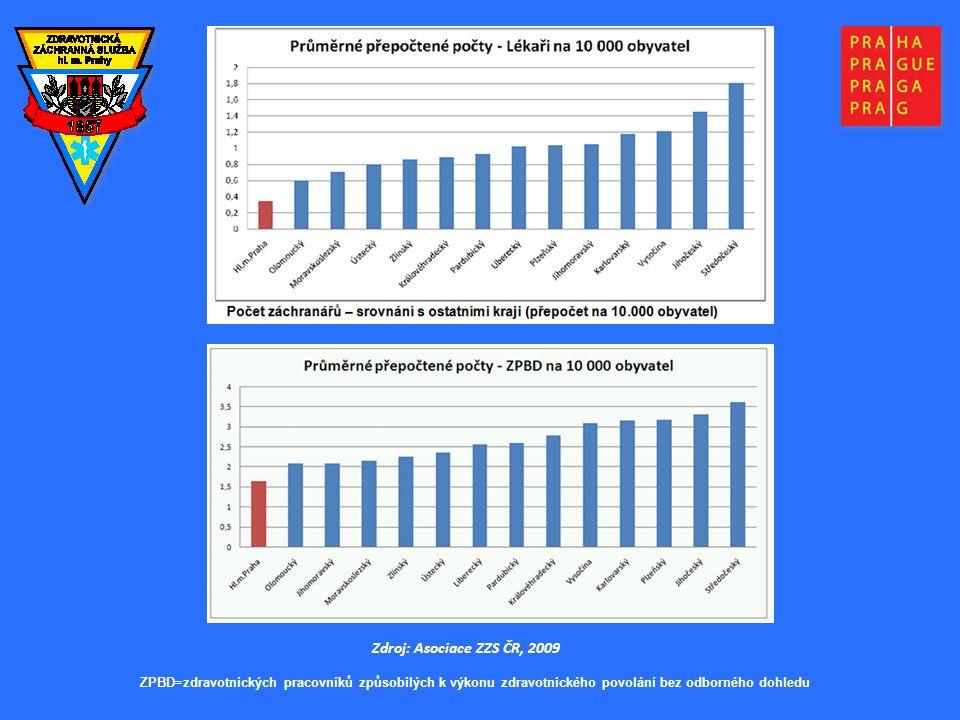 3.4.2017 Zdroj: Asociace ZZS ČR, 2009. ZPBD=zdravotnických pracovníků způsobilých k výkonu zdravotnického povolání bez odborného dohledu.