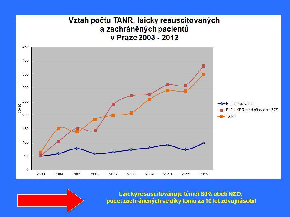 Laicky resuscitováno je téměř 80% obětí NZO,