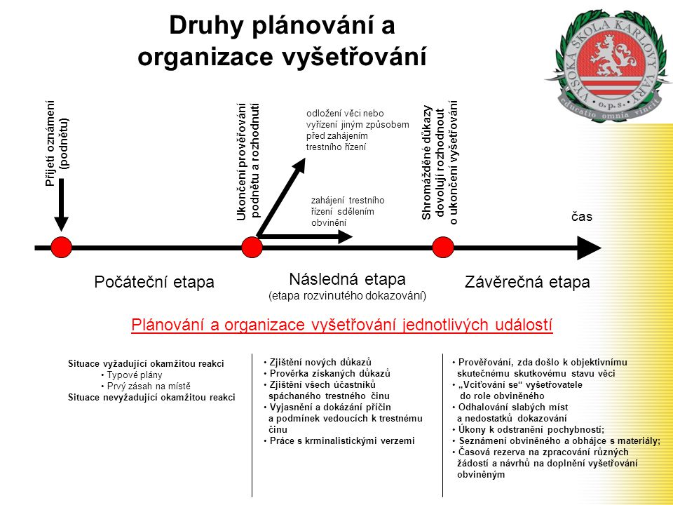 Druhy plánování a organizace vyšetřování