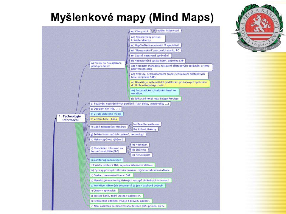 Myšlenkové mapy (Mind Maps)